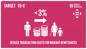 GTI リスト ( GTI List )-SDGs2030年までに、移住労働者による送金コストを3%未満に引き下げ、コストが5%を越える送金経路を撤廃する。