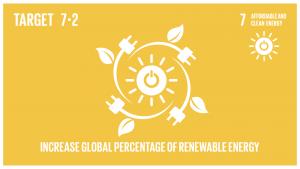 GTI リスト ( GTI List )-SDGs2030年までに、世界のエネルギーミックスにおける再生可能エネルギーの割合を大幅に拡大させる。