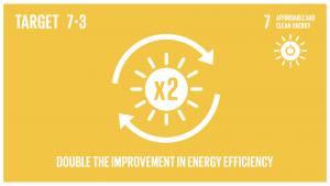 GTI リスト ( GTI List )-SDGs2030年までに、世界全体のエネルギー効率の改善率を倍増させる。