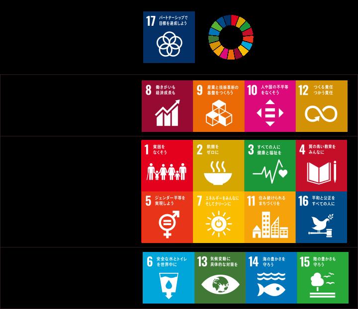 ブログ SDGs バランス