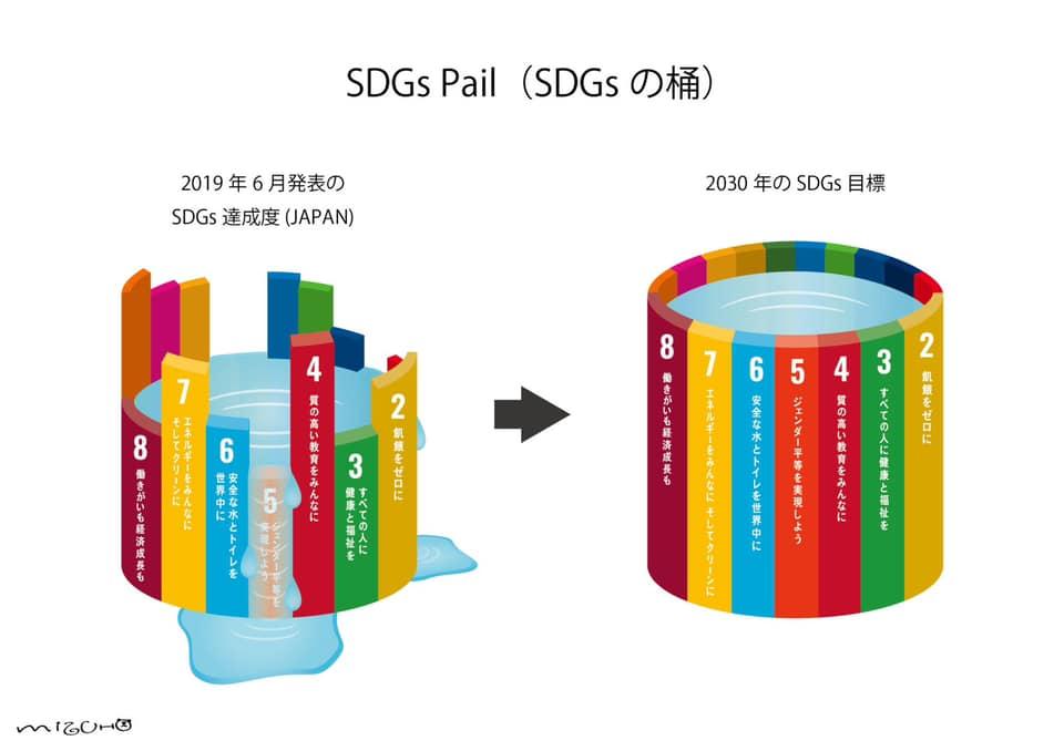 ブログ SDGsの桶